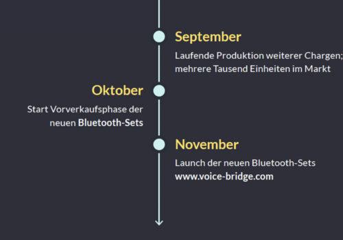 Bedeutende Updates flossen in den letzten Monaten in die neue VoiceBridge ein